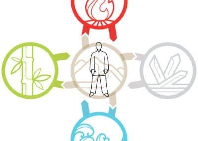Ebenen der 5 Elemente